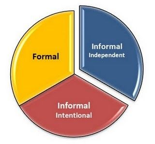 Formal ; Non-formal and Informal education